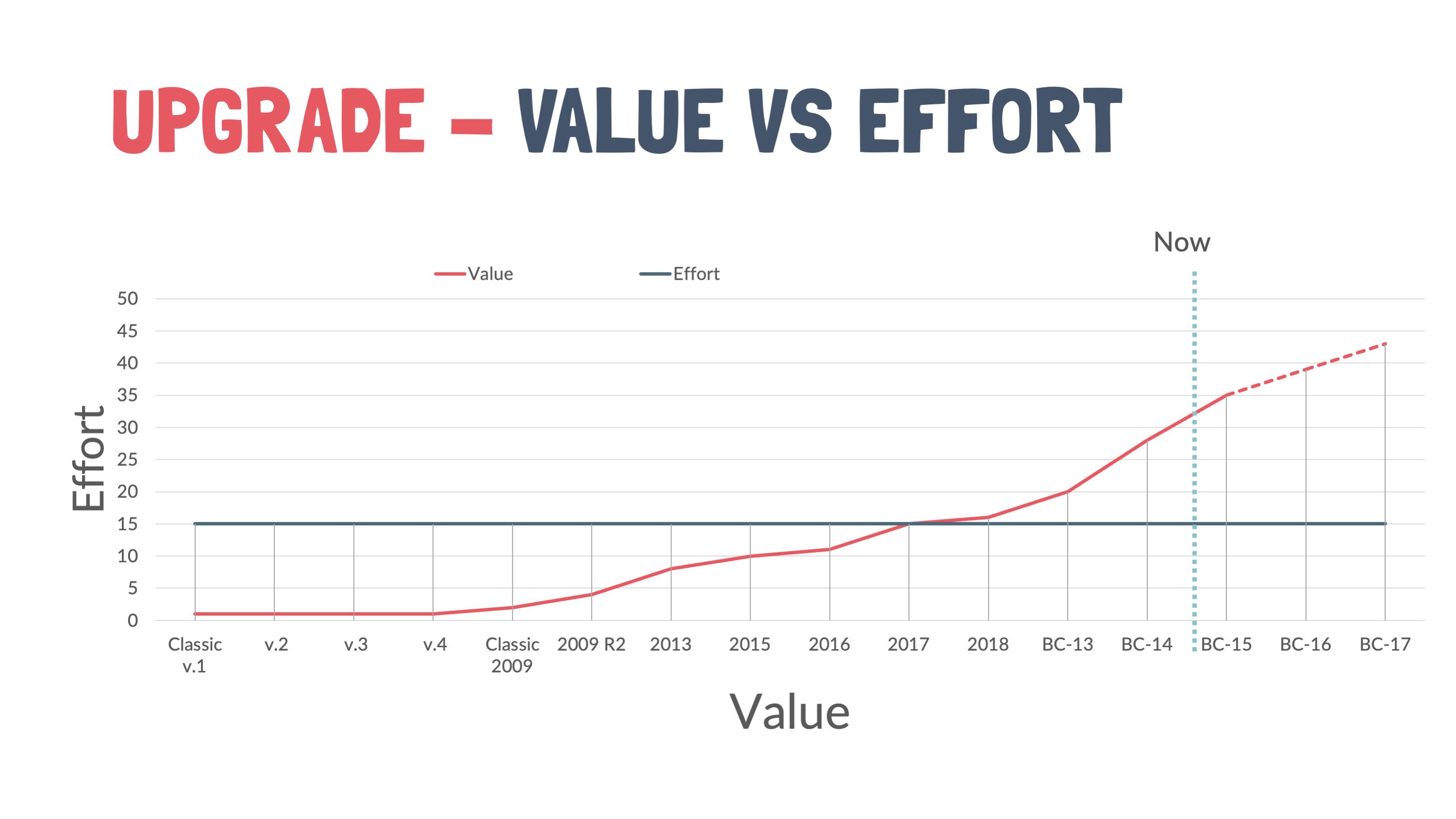 Value Effort Graph-1